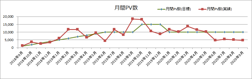 月間PV数(2020年9月)