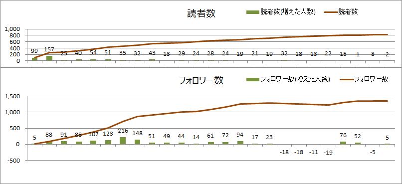 読者数とフォロワー数(2020年9月)