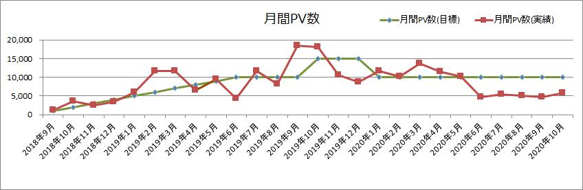 2020年10月月間PV数