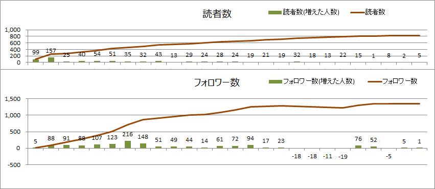 読者数とフォロワー数(2020年10月)