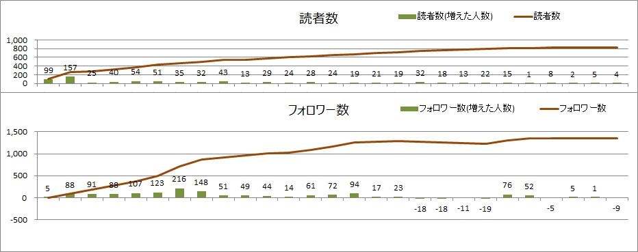 読者数とフォロワー数(2020年11月)