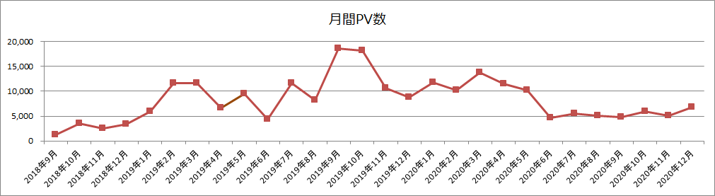 月間PV数の推移(2020年12月)