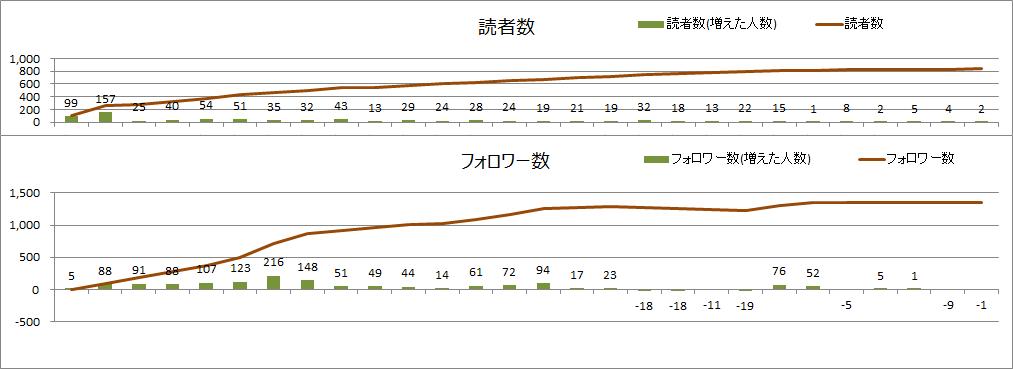 読者数とフォロワー数(2020年12月)