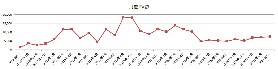 月間PV数(2021年2月)