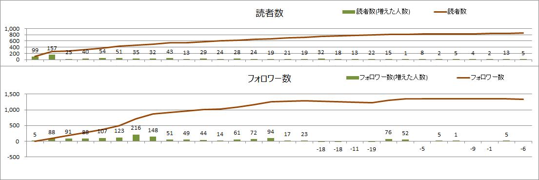 読者数とフォロワー数(2021年2月)