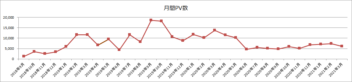 月間PV数(2021年3月)