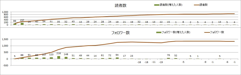 読者数とフォロワー数(2021年3月)