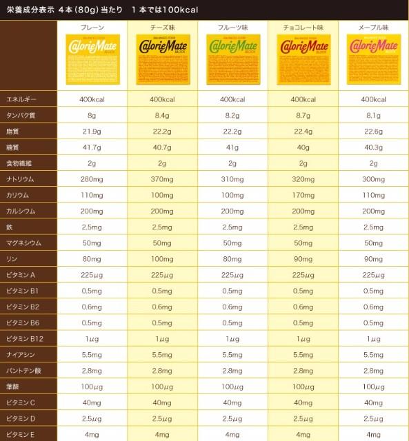 カロリーメイト 栄養素