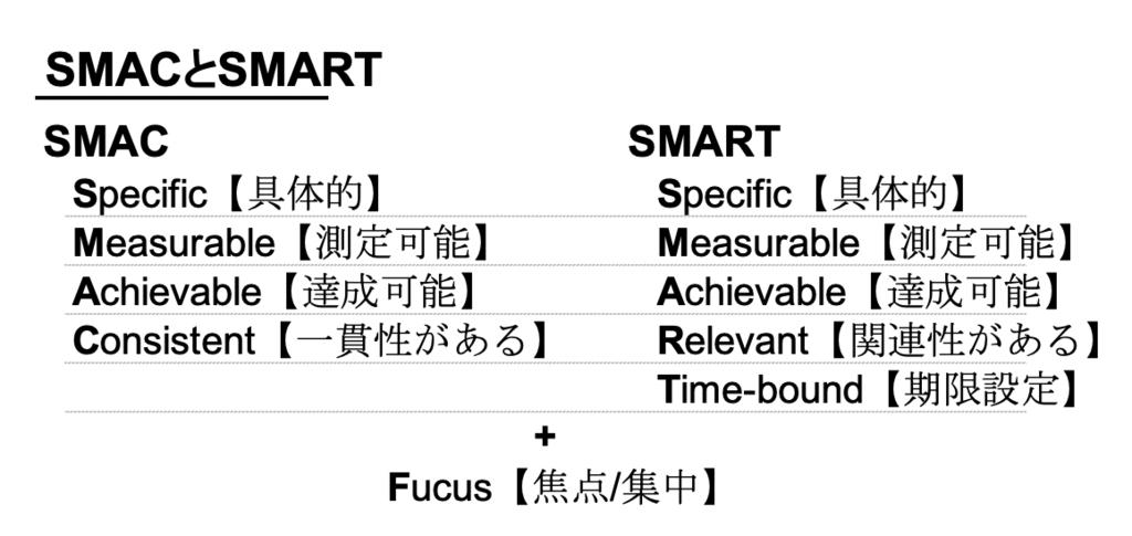 SMAC,SMART