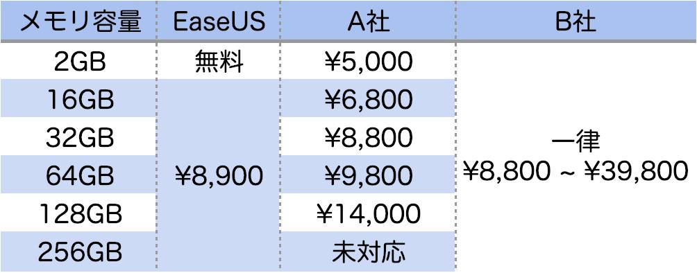 SDカード復元,比較