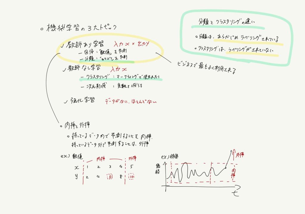 pythonを利用した機械学習に必要な最低限の数学を学べる学習サイト