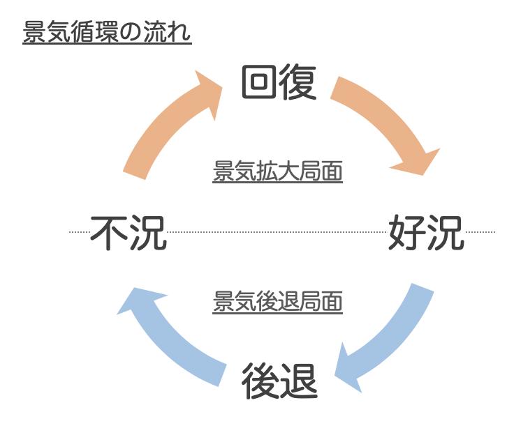 景気循環の流れ,経済循環,好況,後退,不況,回復