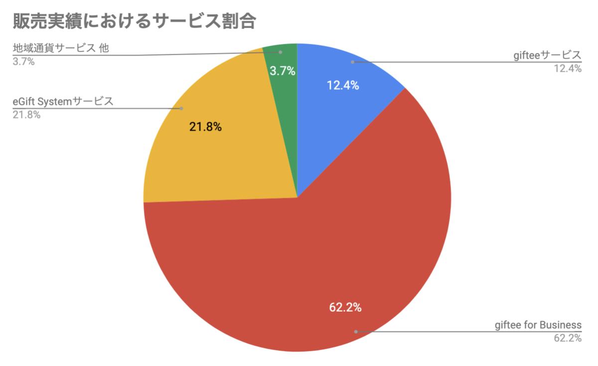 販売実績におけるサービス割合