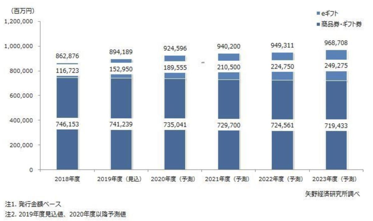 eギフト市場は1167億円