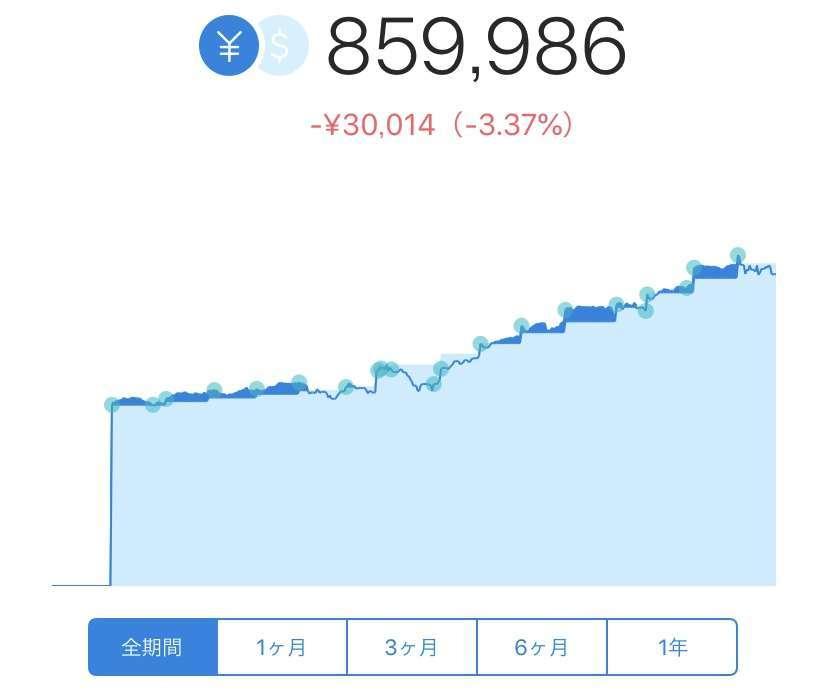 2019年8月:ウェルスナビ実績公開(円)