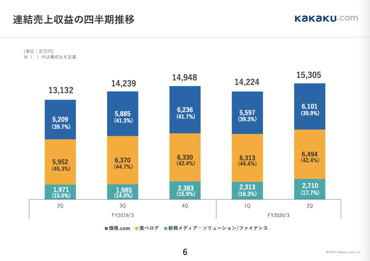 カカクコム連結売上収益の四半期推移FY20 2Q