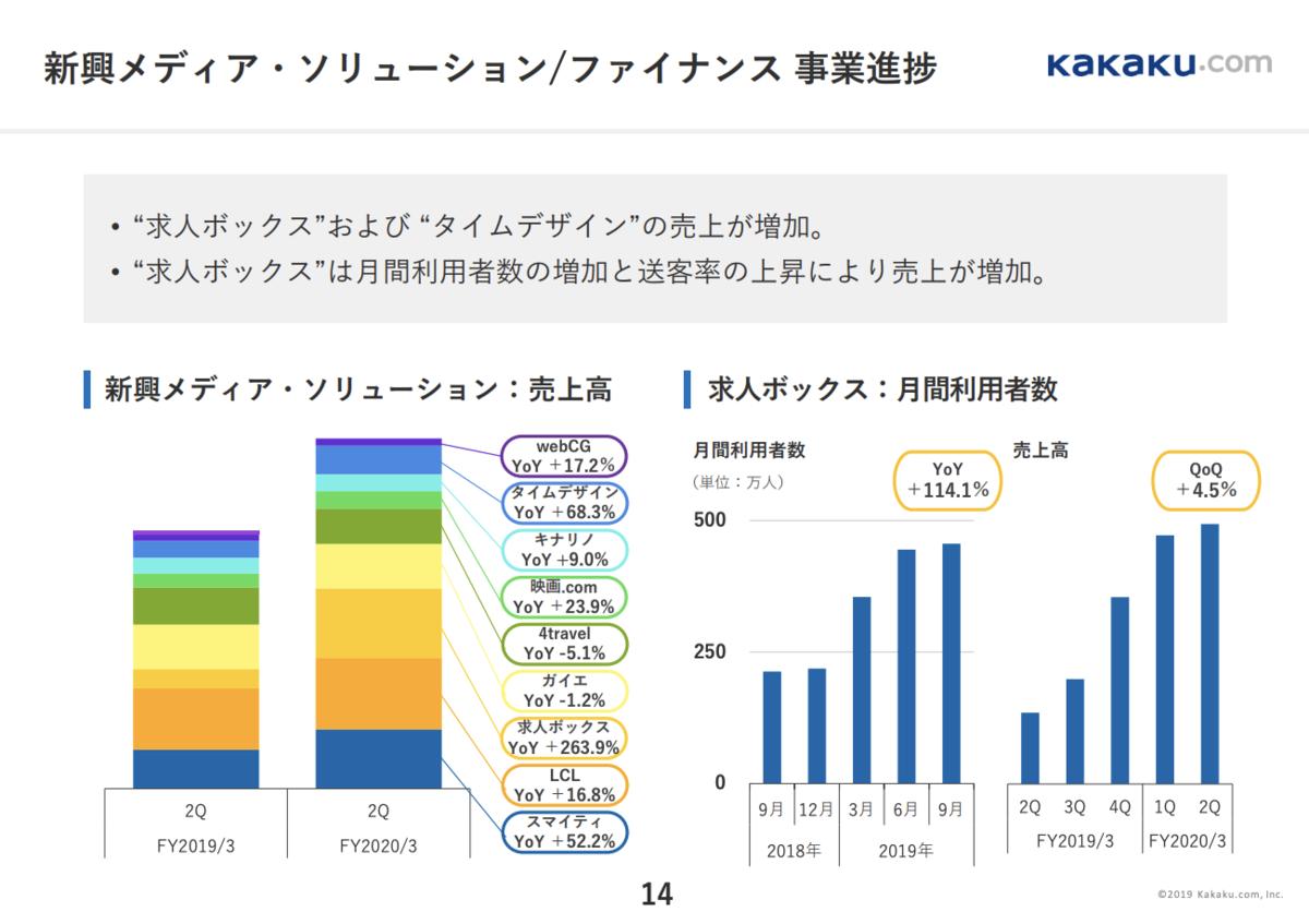 カカクコム新興メディア・ソリューション/ファイナンスFY20 2Q