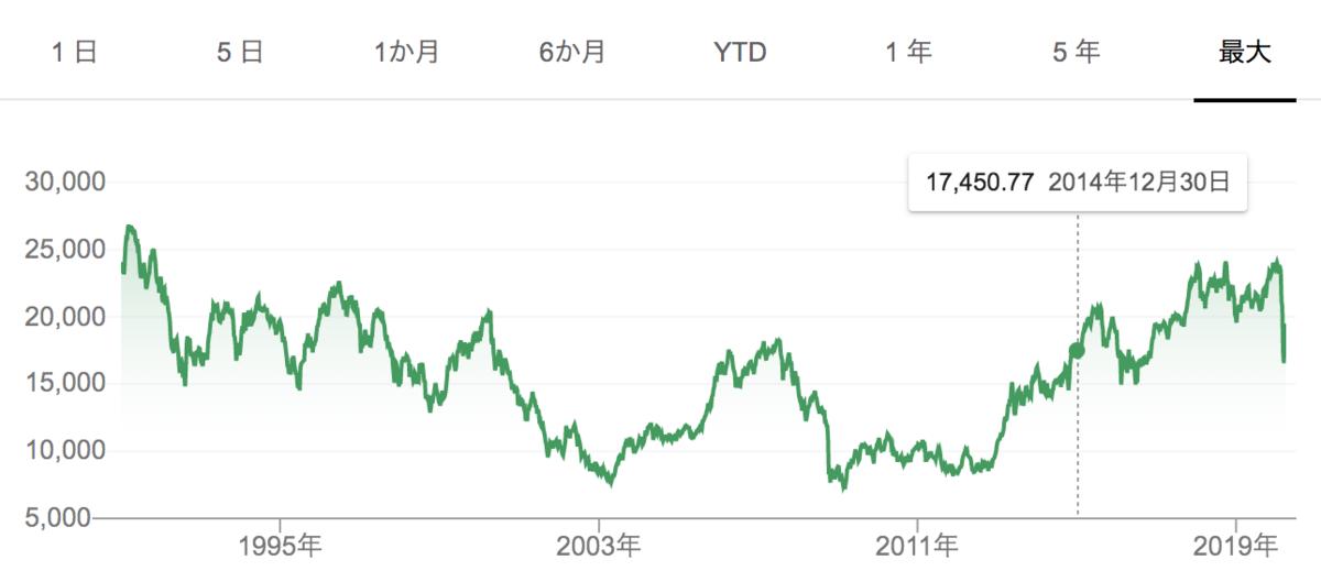 日経平均株価の推移