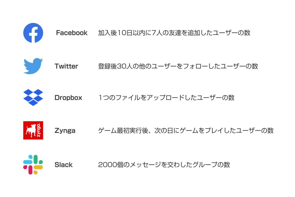 f:id:growth-marketing:20200618185453p:plain