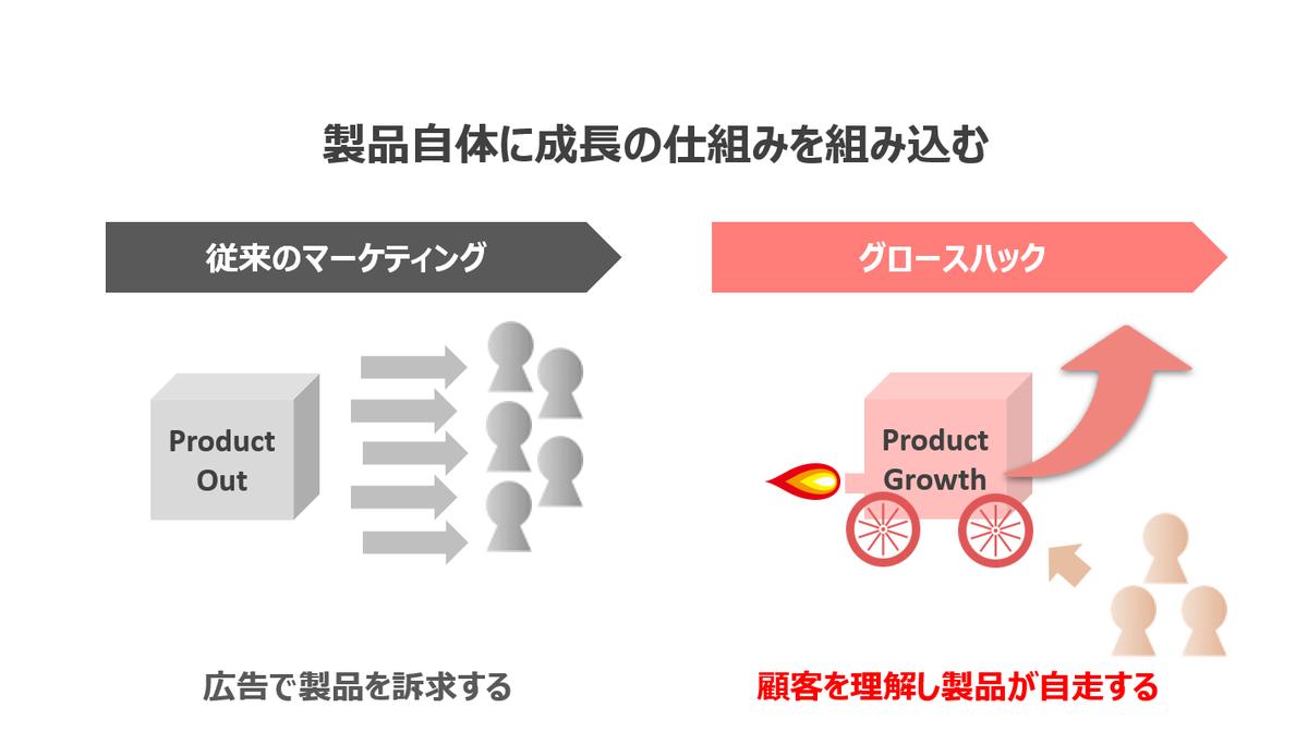 製品自体に成長の仕組みを組み込む