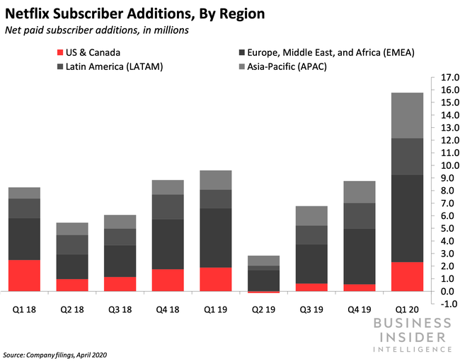 Netflix Subscriber Additions, By Region