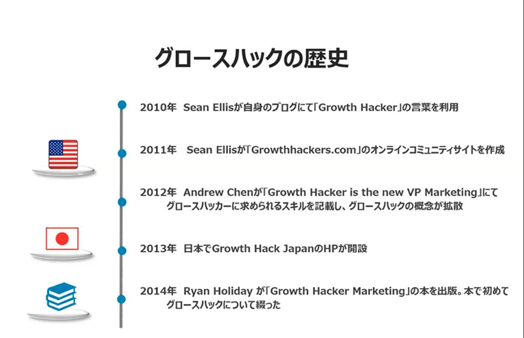 f:id:growthmarketing:20201007165837p:plain