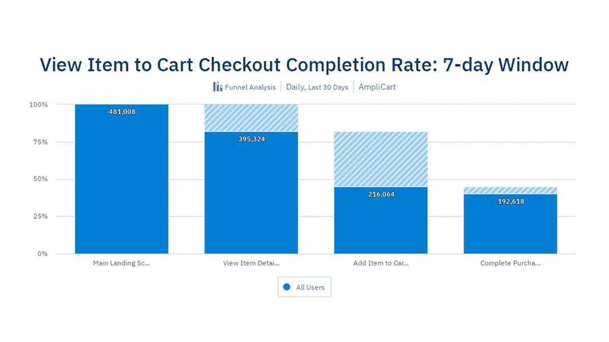 顧客が「商品の閲覧」から「カートでのチェックアウト」を完了する割合(1 週間)