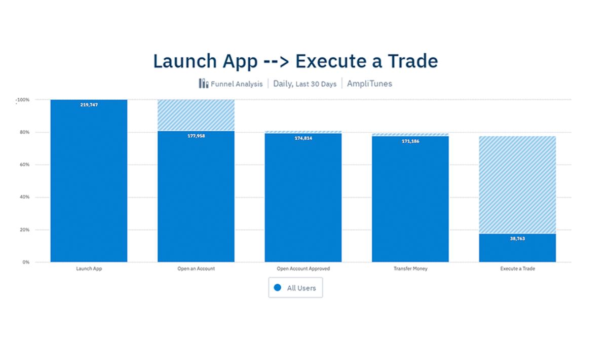 アプリの起動 --> 取引の実行