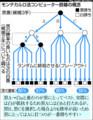 朝日新聞 モンテカルロ法 コンピュータ囲碁