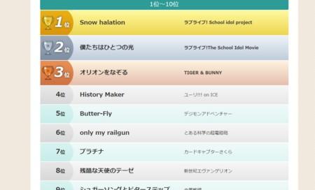 NHK集計アニソンベスト100