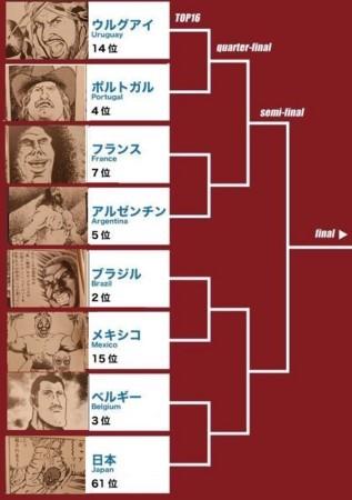 W杯のトーナメント表をプロレススーパースター列伝でたとえてみた