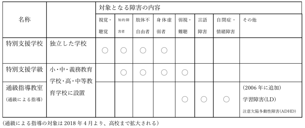 f:id:gsen:20180406002320p:plain