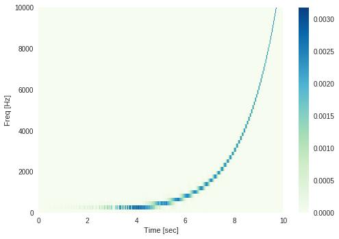 Python:scipy signal spectrogramを使ってスペクトログラムを描画する