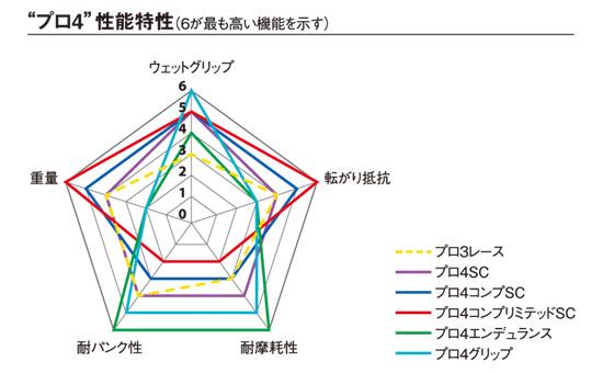 ミシュラン プロ4の比較