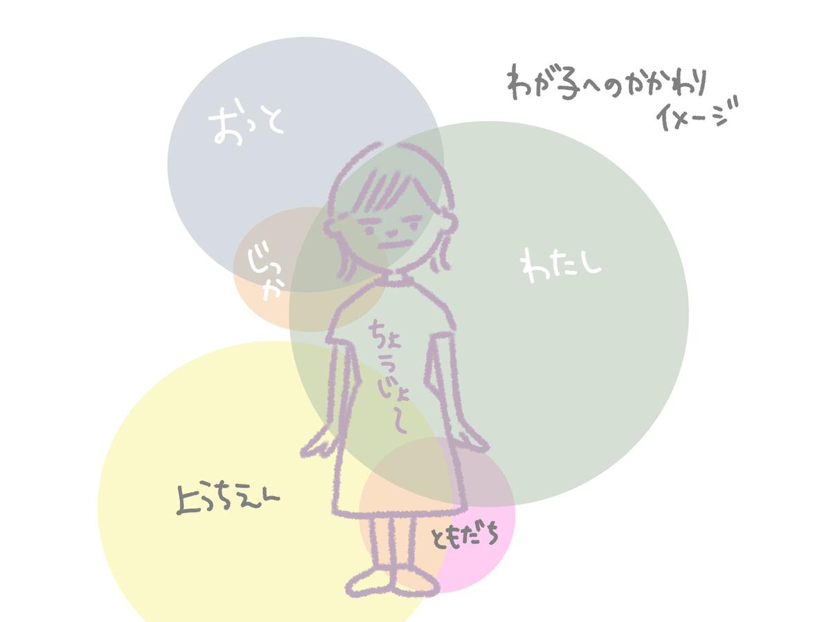 f:id:gu-gu-life:20200705073003j:plain