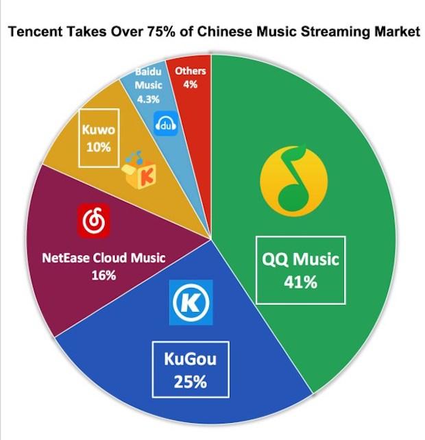 中国の音楽アプリシェア