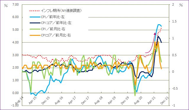 米消費者物価動向