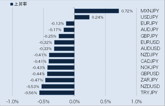 主要通貨の変動幅