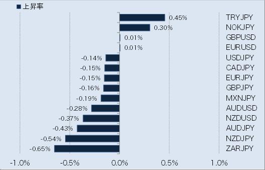 主要通貨ペアの変動幅