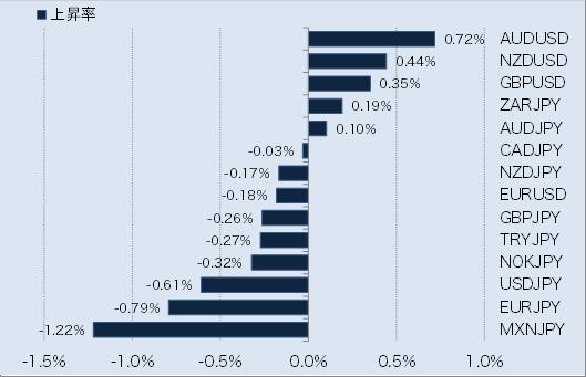 主要通貨の騰落率