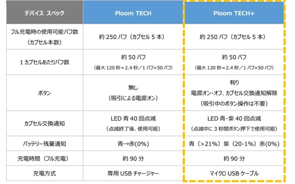プルームテックとプルームテックプラスの比較表