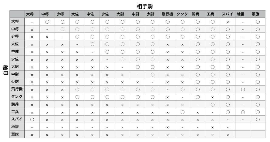 f:id:gunjinshogi:20180315154322p:plain