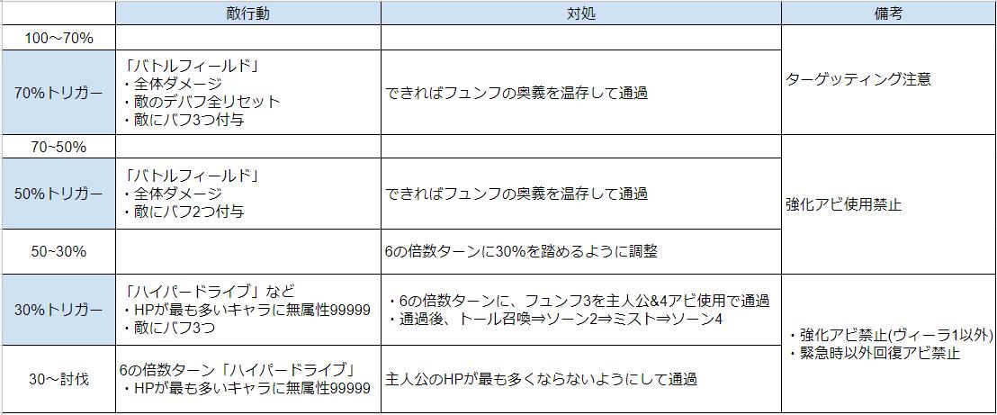 f:id:guraburukouryakusinannjo:20191126161338p:plain