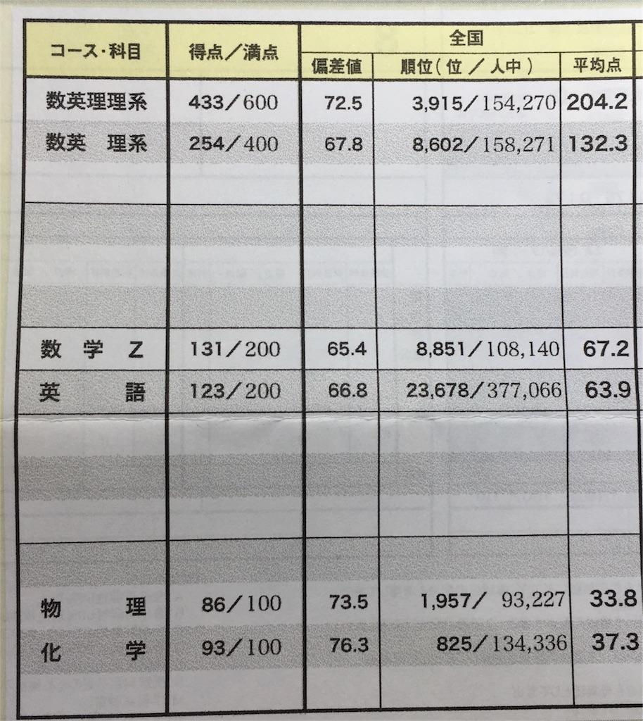 7月進研記述成績