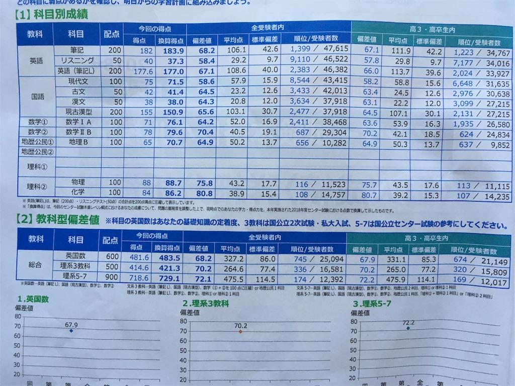 東進センター試験本番レベル模試の成績表