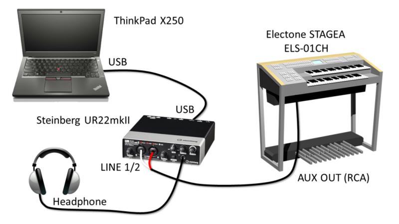 エレクトーンとオーディオインターフェースの接続図