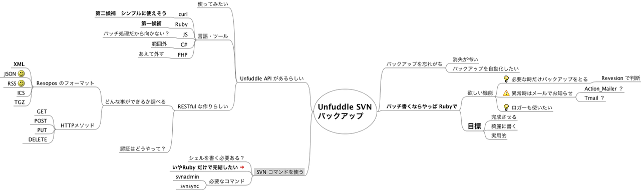 Unfuddle_SVNバックアップ_マインドマップ