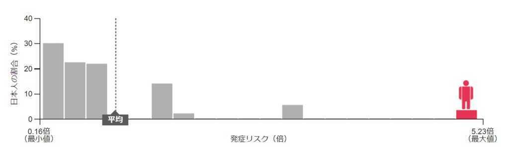 検査結果グラフ