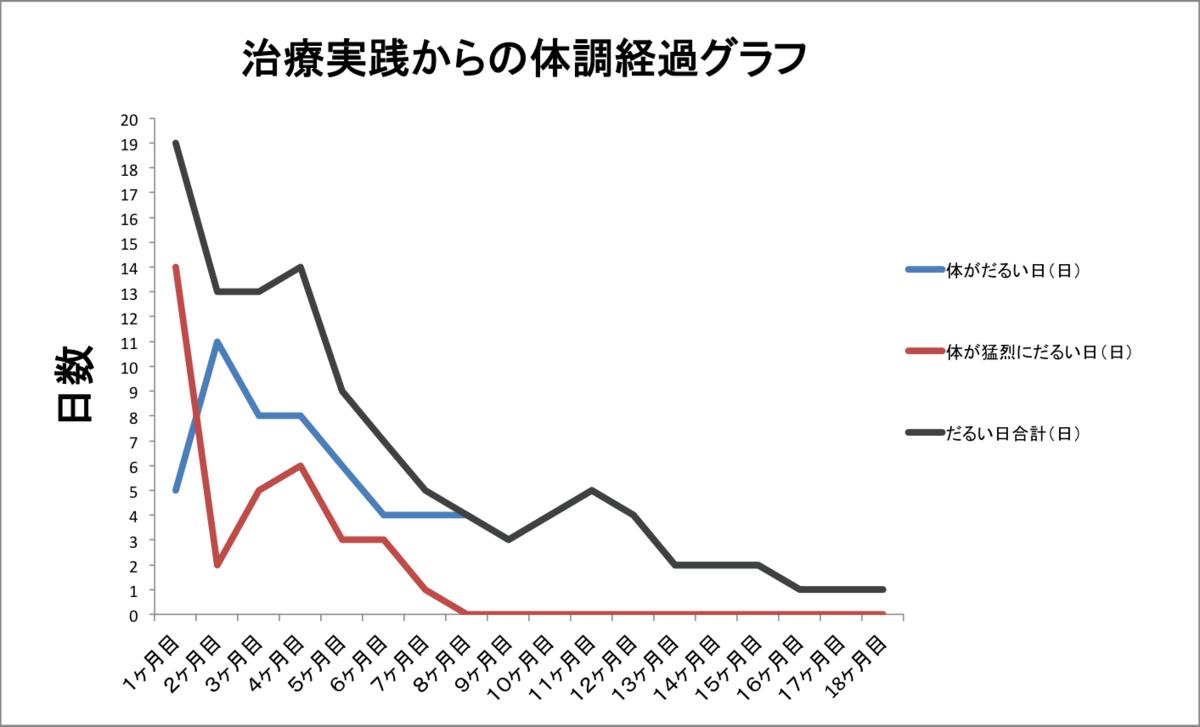 f:id:gyakkyoujinsei:20210412150030p:plain