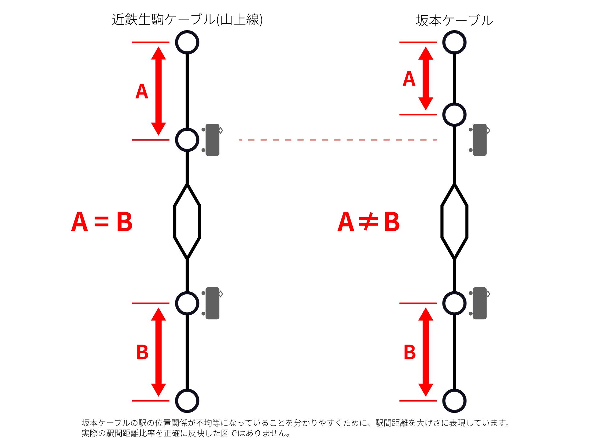 ケーブルカーの位置関係図